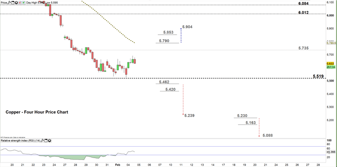 Copper four hour price chart 04-02-20