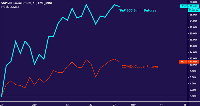 Copper Prices Could Offer Best Coronavirus-Recovery Steer