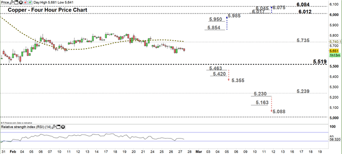 Copper four hour price chart 27-02-20