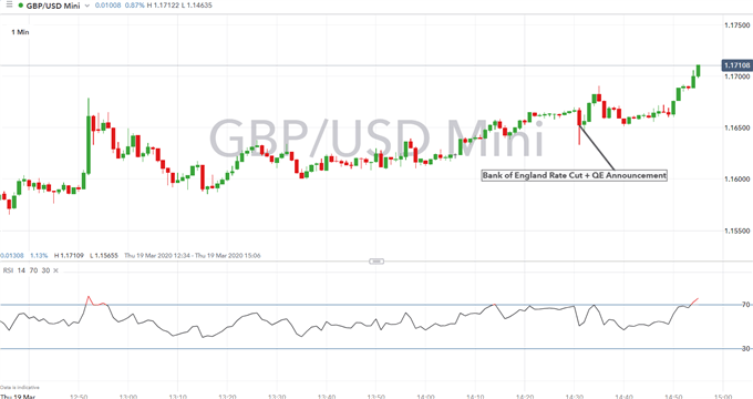 Coronavirus Crisis Forces BoE to Cut Rates and Increase QE, GBP/USD & FTSE 100 Rise