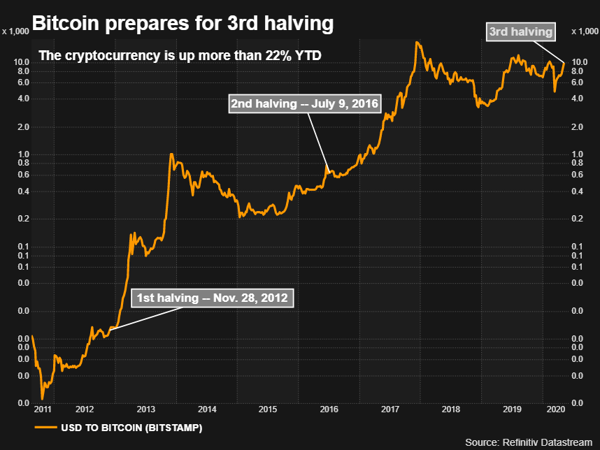 Coronavirus Sows Doubt Over BTC Rally After 3d 'Halving'