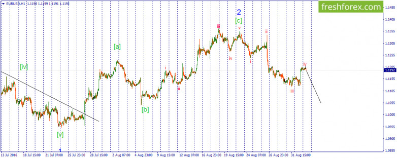 EURUSD. Correction as a simple zigzag is seemed to be ended.