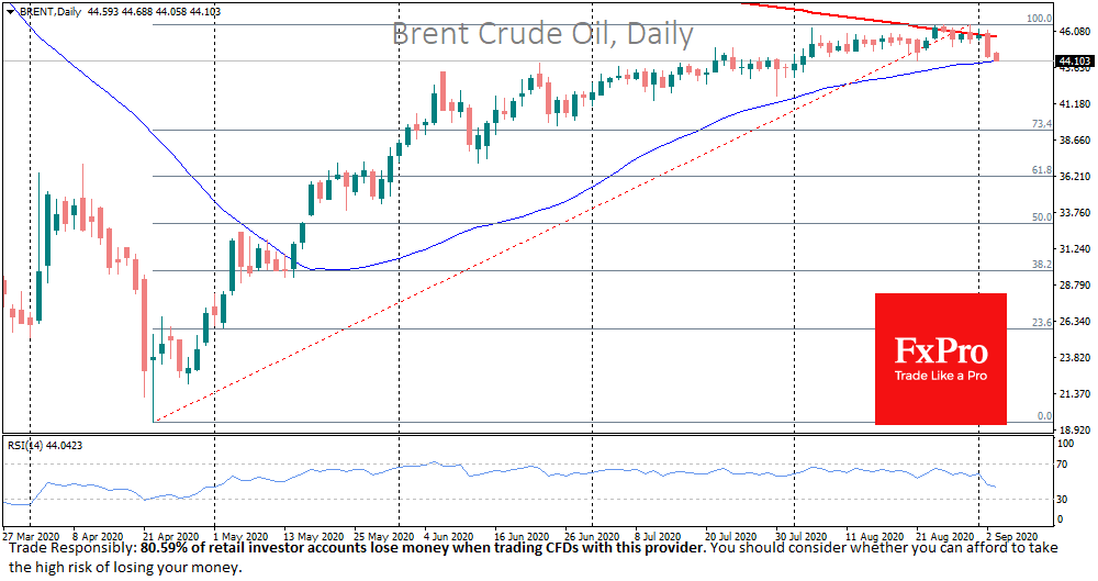 Crude is Testing Major Support After Worries of Weak Demand