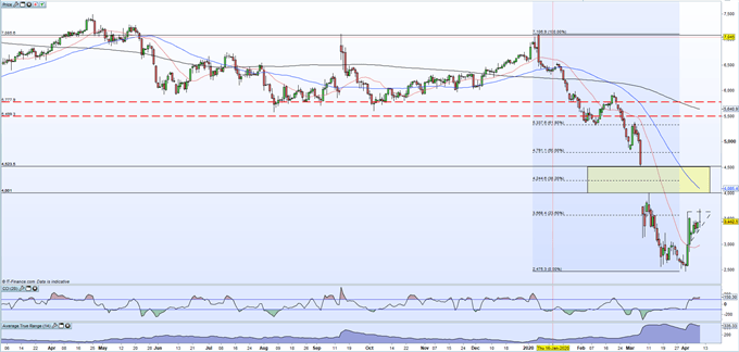 Crude Oil Daily Price Chart
