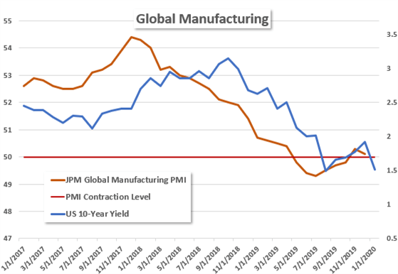 Global Manufacturing and US 10-Year Treasury