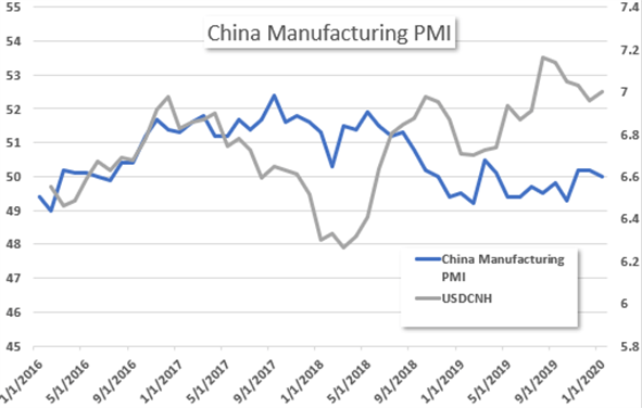 China Manufacturing PMI and USDCNH