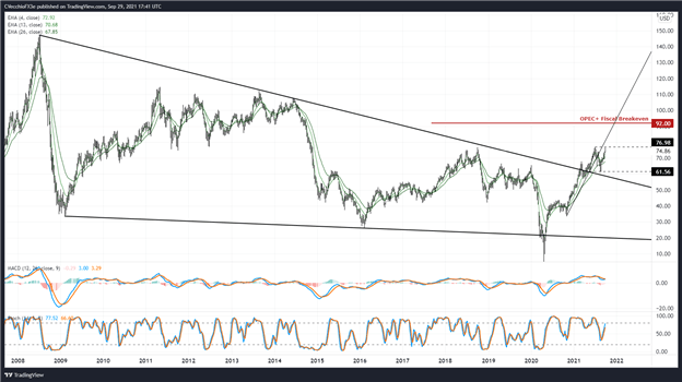Crude Oil Price Forecast: Breakout Above Yearly High Nears, But…