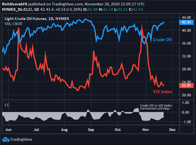 Crude Oil Price Chart with VIX Index Overlaid
