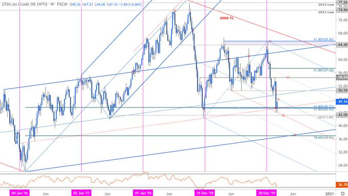 Crude Oil Price Chart - WTI Weekly - CL Trade Outlook - USOil Technical Forecast
