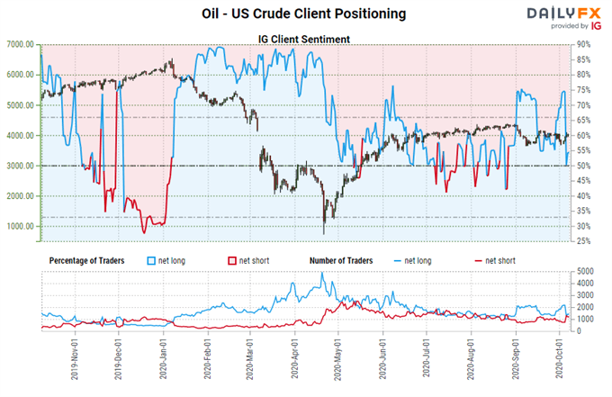 Crude Oil Price Stability Gives Room for USD/CAD Selloff - Can it Last?