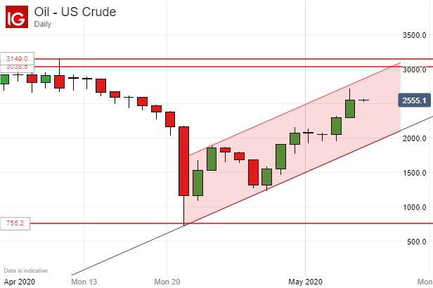 US Crude Oil Prices, Daily Chart