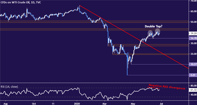 Crude Oil Prices May Fall as a Double Top Takes Shape