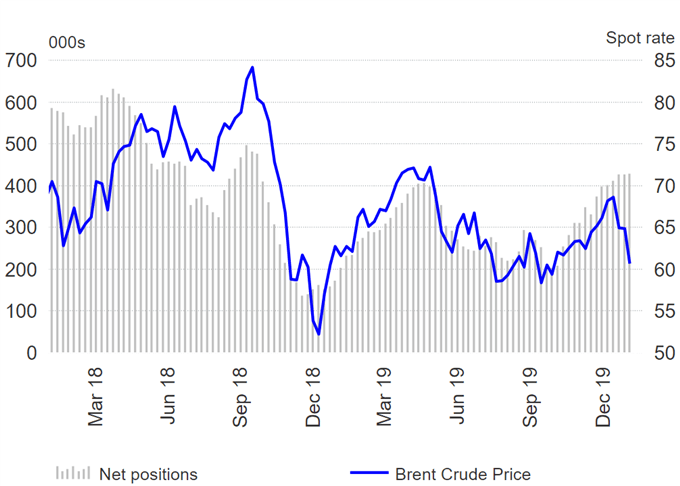 Oil Traders Badly Positioned for Deeper Oil Price Drop