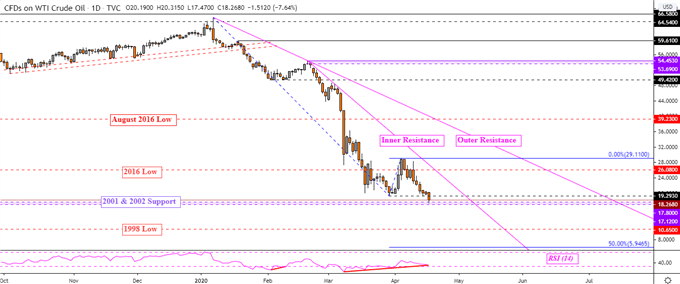 WTI Crude Oil Daily Chart