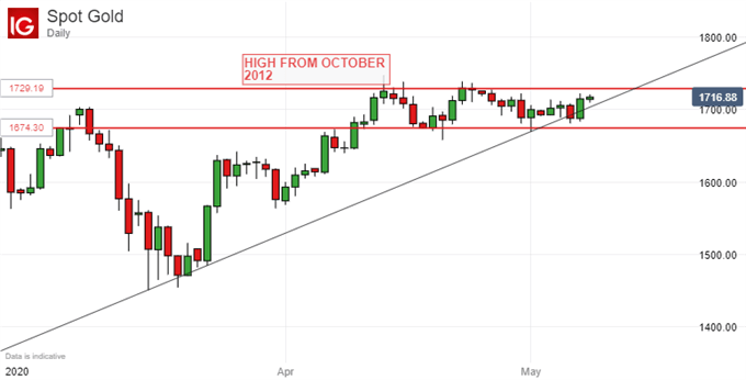 US Gold Prices, Daily Chart