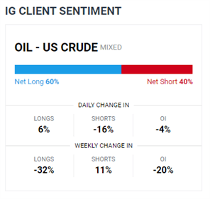 Crude Oil Prices Weighed by Demand Concerns, Rising US Dollar