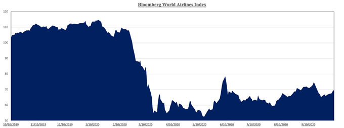 Chart showing Airline Industry Performance