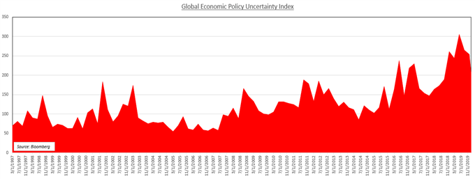 Global economic policy uncertainty index