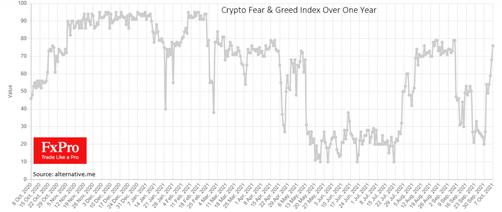Crypto: from extreme fear to extreme greed in one week