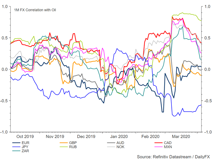 Currencies Most Impacted From Oil Prices Ahead of Crucial OPEC Meeting: Cross Asset Correlation
