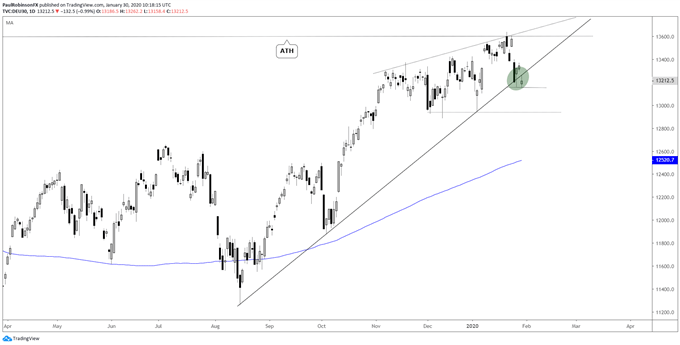 DAX daily chart, teetering on trend-line
