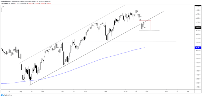 CAC 40 daily chart, broken channel