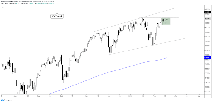 CAC 40 daily chart