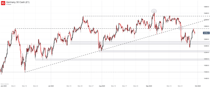 DAX 30 Forecast: What to Expect in the Week Ahead