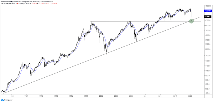 DAX 30 monthly chart, log-scale