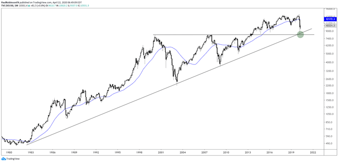DAX monthly chart