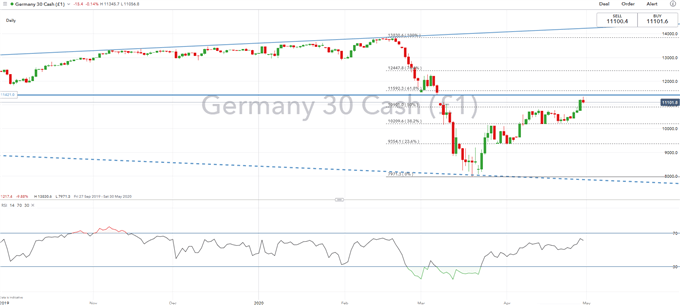 DAX 30 Outlook: Upside Exhausted, ECB Key for Next Leg