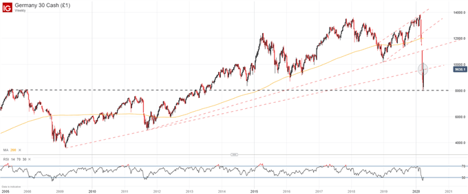 DAX 30 Price Outlook: 2009 Trendline in Focus as Index Aims Higher