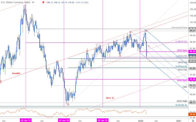 US Dollar Index Price Chart - DXY Weekly - USD Trade Outlook - Technical Forecast