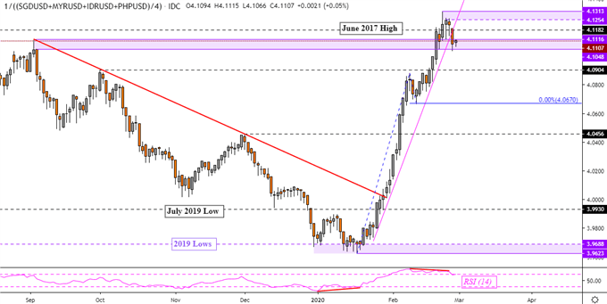 Dollar Technical Forecast Favors USD/MYR and USD/PHP Upside