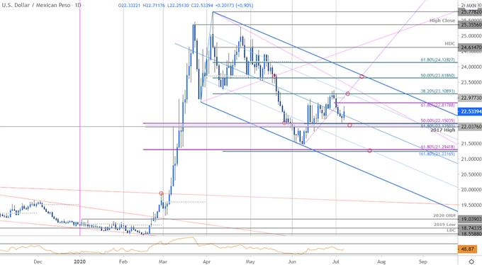 Mexican Peso Price Chart - USD/MXN Daily - Dollar vs Peso Trade Outlook - Technical Forecast