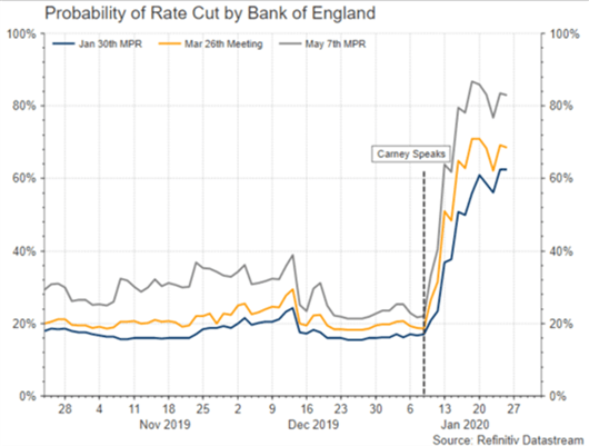Probability of rate cut by bank of england