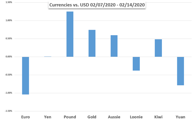 Currency Performance