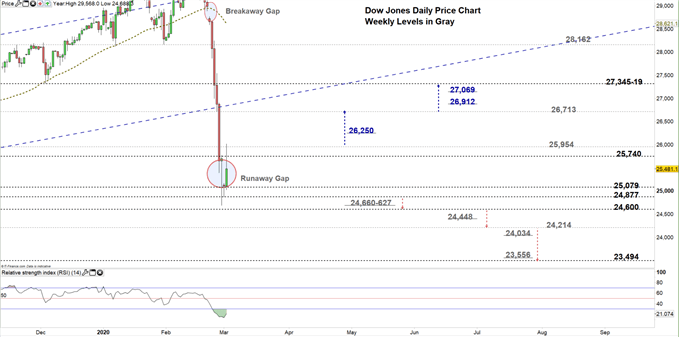 Dow jones daily price chart 02-03-20 Zoomed in