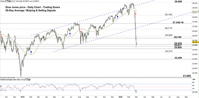 Dow jones daily price chart 02-03-20 Zoomed out