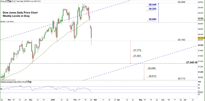 Dow jones daily price chart 24-02-20 Zoomed in