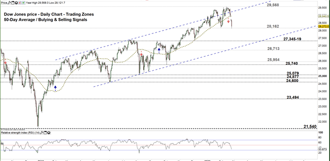 Dow jones daily price chart 24-02-20 Zoomed out