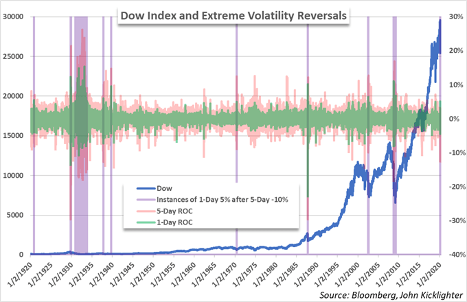 dow jones price chart and historical volatility