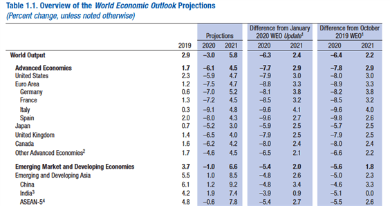 IMF world economic outlook projections