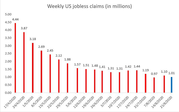 US Weekly Jobless Claims