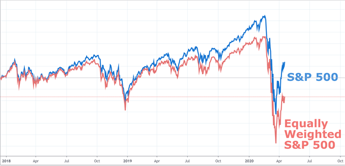 Equally weighted S&P 500