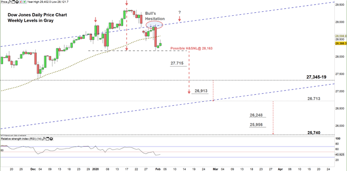 Dow jones daily price chart 03-02-20 Zoomed in