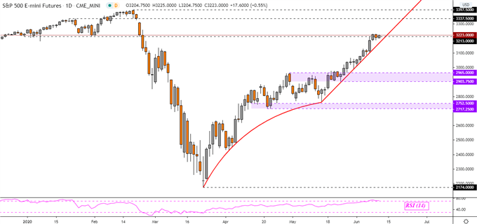 Dow Jones, S&P 500, AUD/USD Forecast: Signals in Trader Positioning