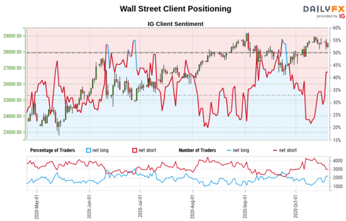 Dow Jones, S&P 500, AUD/USD Outlook: Retail Traders May Chase Declines