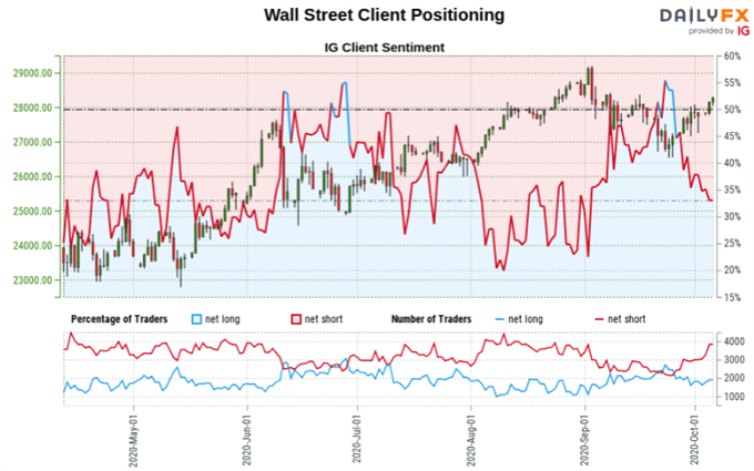 Dow Jones, S&P 500, DAX 30 at Risk. Will Retail Traders Chase Declines?