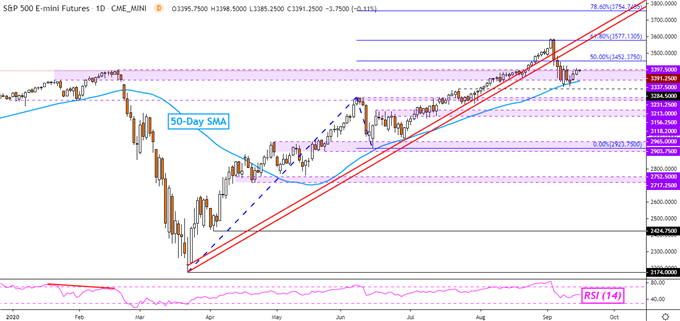 Dow Jones, S&P 500, DAX 30 Forecast: Will Prices Stabilize Further?